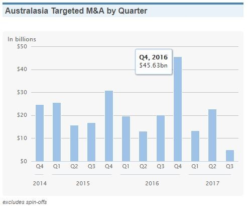 australasia-targeted-ma-by-quarter