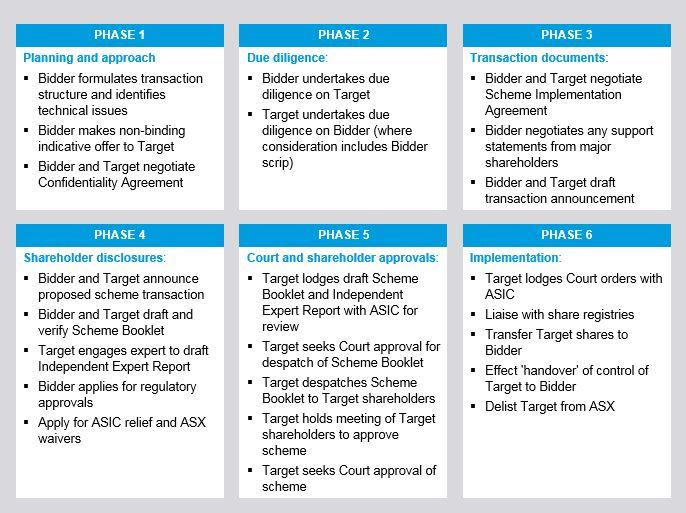 Overview Of A Scheme Arrangement
